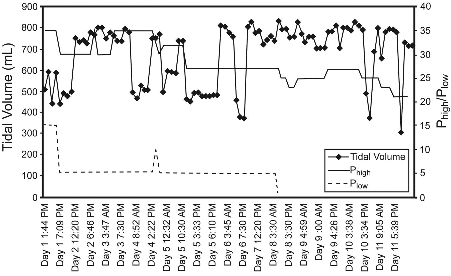 Tidal Volume Variability During Airway Pressure Release