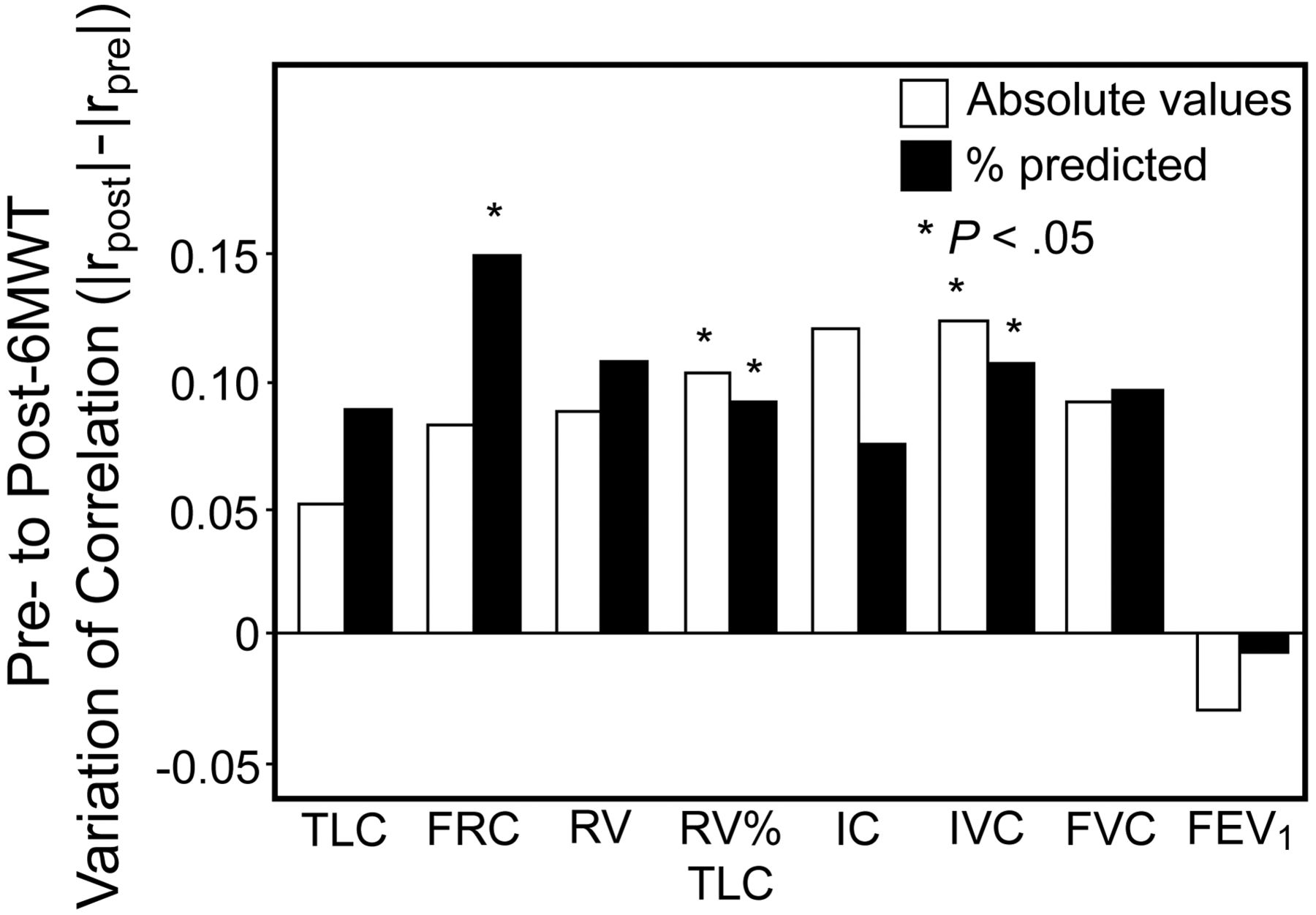 Relation of Exercise Capacity With Lung Volumes Before and