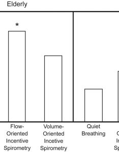 Download figure also effect of volume oriented versus flow incentive spirometry rh rc rcjournal