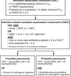 the vexing problem of ventilator associated pneumonia observations pneumonia flowchart pneumonia flow diagram [ 1592 x 1800 Pixel ]