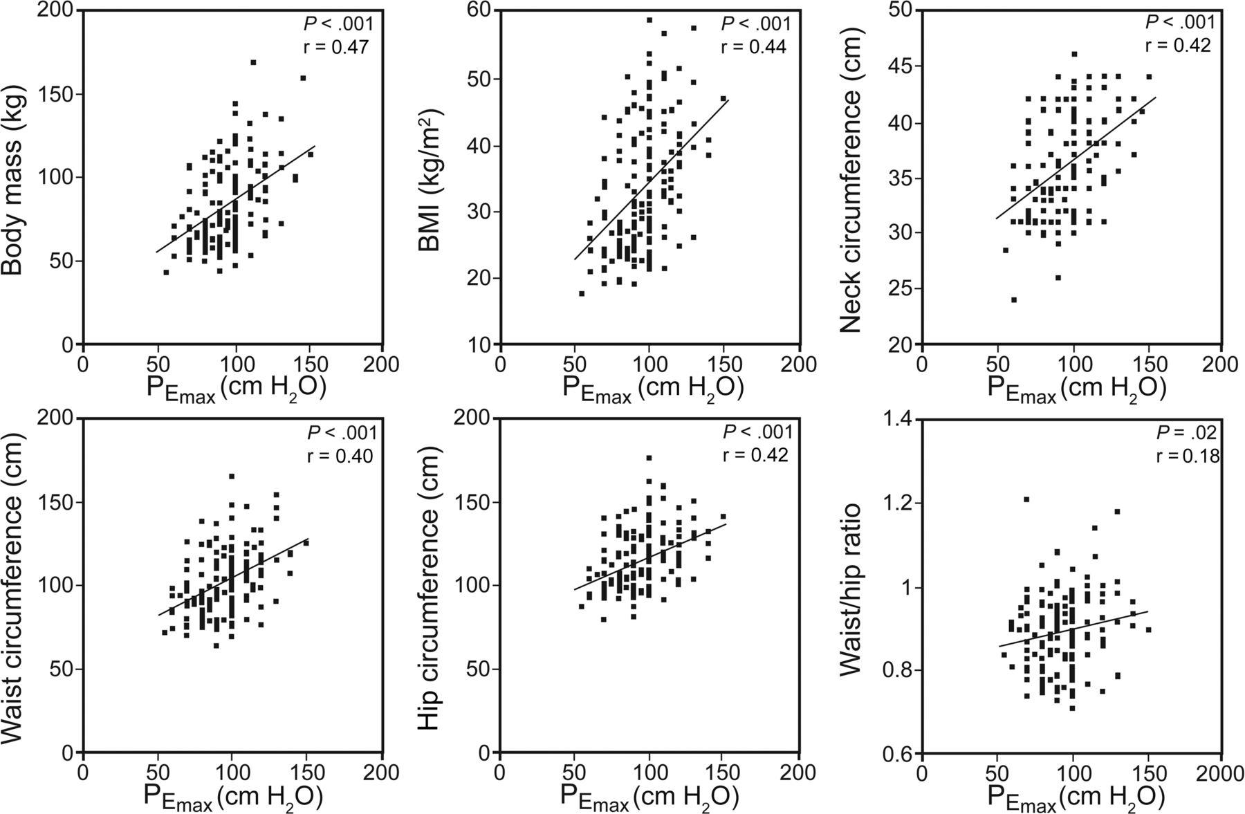 Predictive Equations for Maximum Respiratory Pressures of