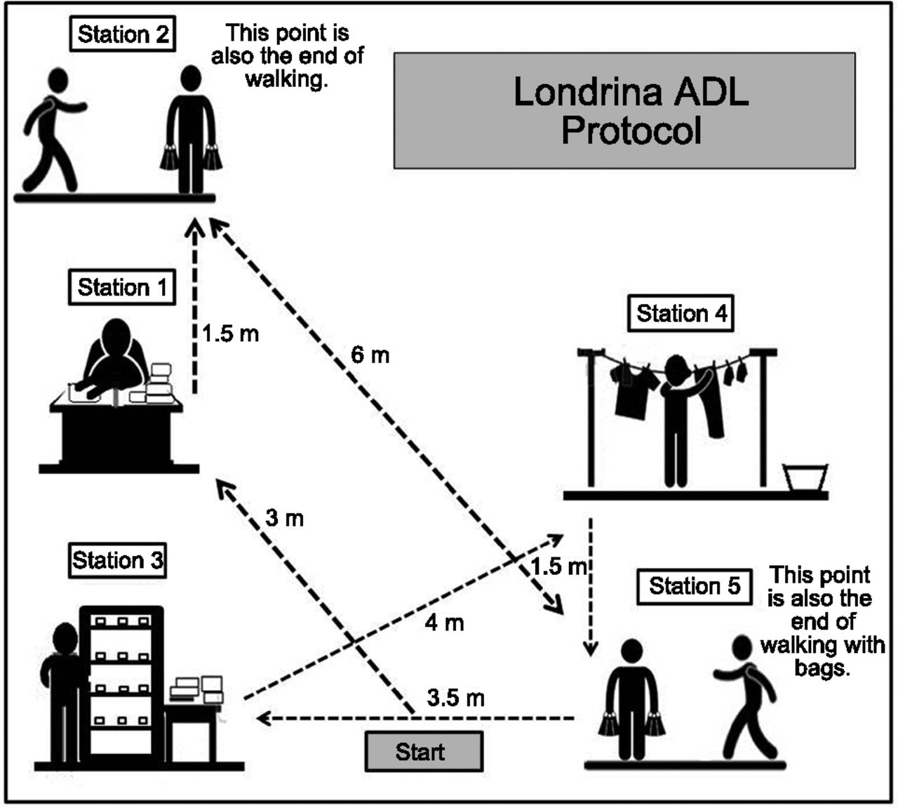 Londrina Activities of Daily Living Protocol