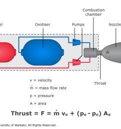force diagram ion engine [ 1130 x 753 Pixel ]