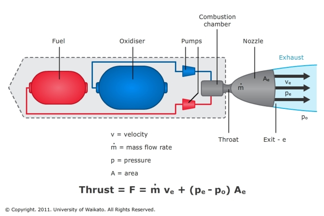 hight resolution of force diagram ion engine