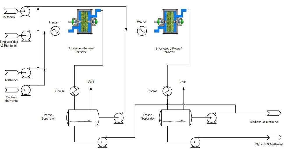 medium resolution of transesterification biodiesel part 4