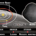 Ya no es  ciencia ficción: Hallan agua en el asteroide Bennu