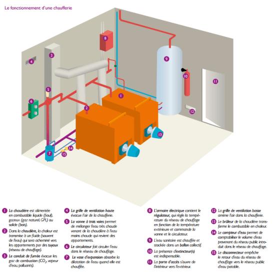 fonctionnement chaufferie eau chaude