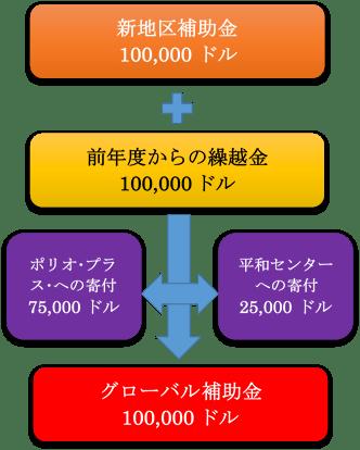 04.新地区補助金とグローバル補助金のしくみ (2014-15年度版)