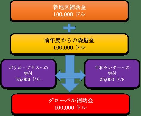 2015-16_Sec03-GG-01