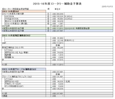 2015-16_09.RI第2590地区補助金予算表