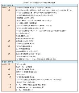 2015-16_TimeChart2