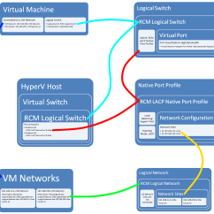 Hyper V Network Diagram Timer Wiring System Center Virtual Machine Manager 2012 Sp1 And