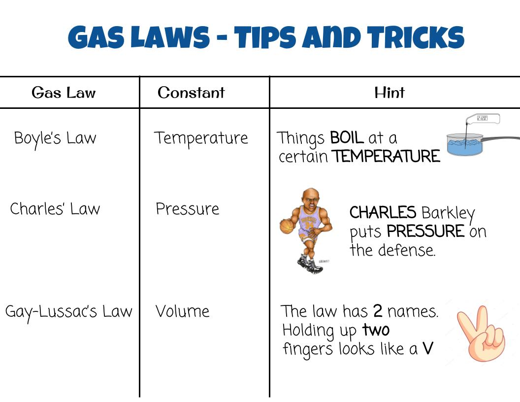 Phase Change Triple Point Amp Gas Laws