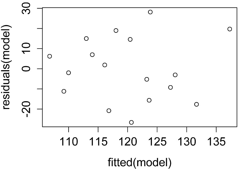 R Companion: Correlation and Linear Regression