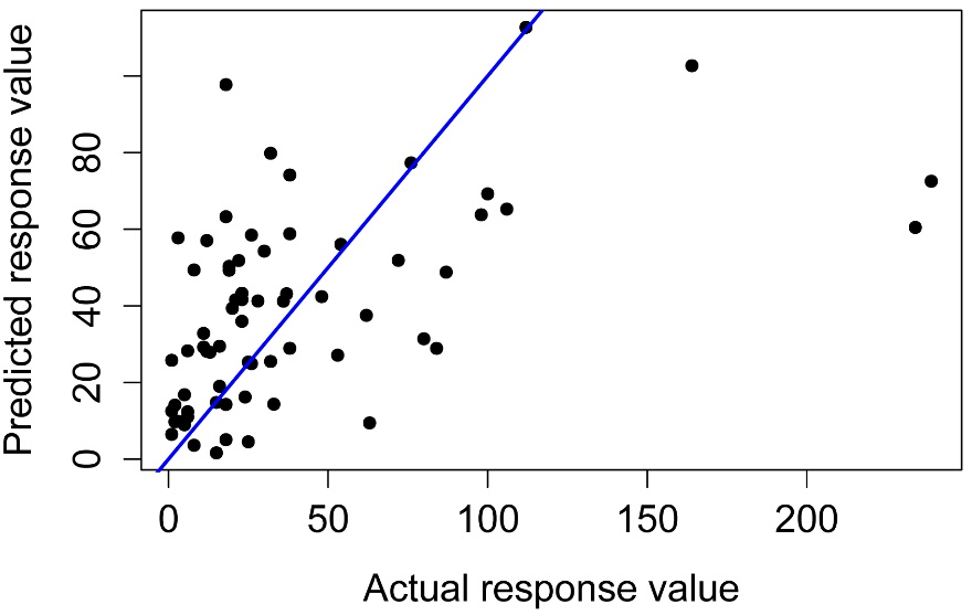 R Companion: Multiple Regression