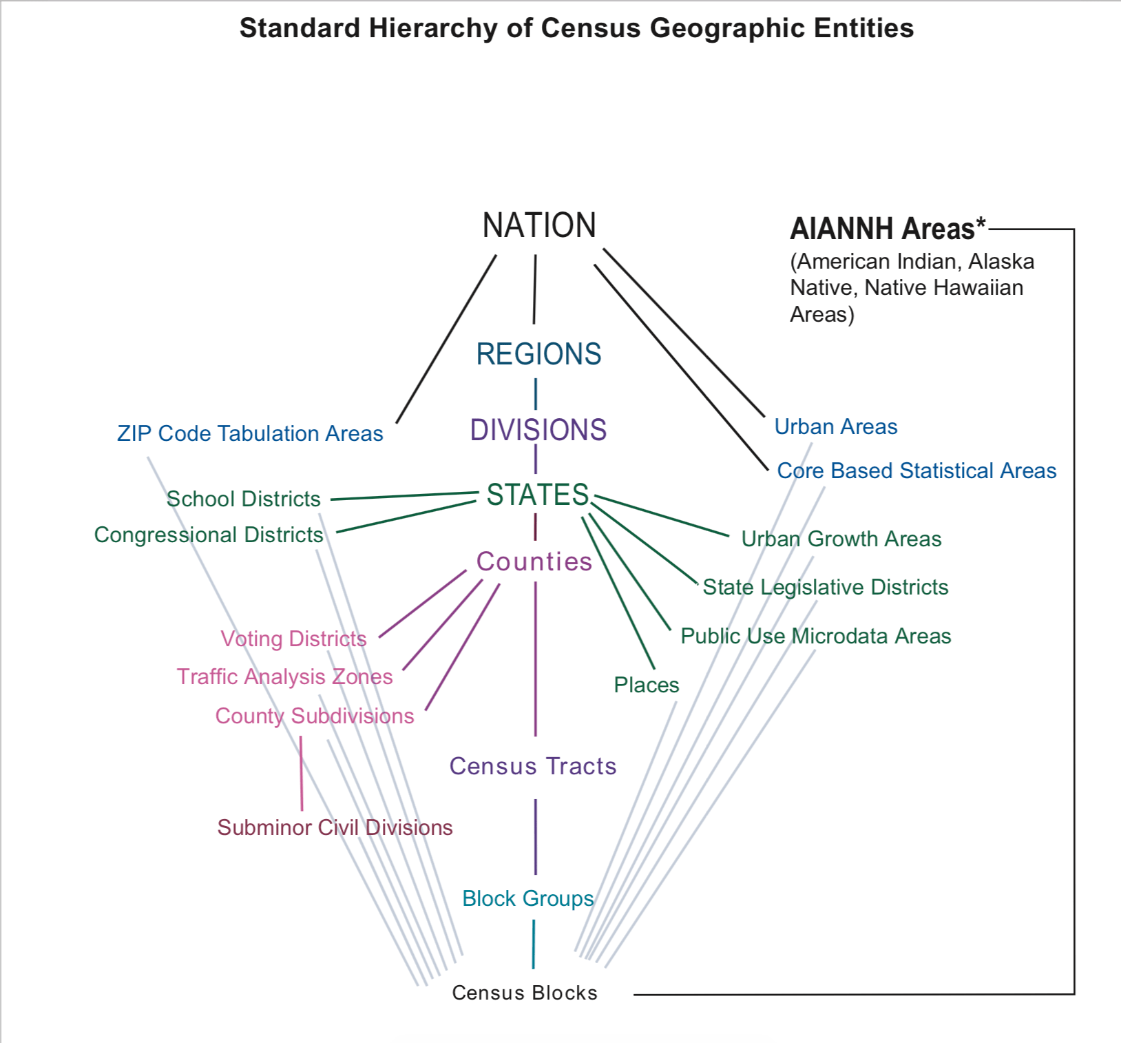 hight resolution of  source standard hierarchy of census geographic entities