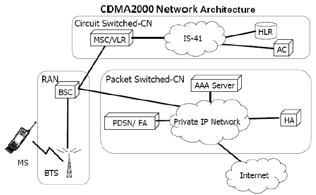 3g network architecture diagram toyota wiring harness call flow gsm vs cdma source all about telecommunications