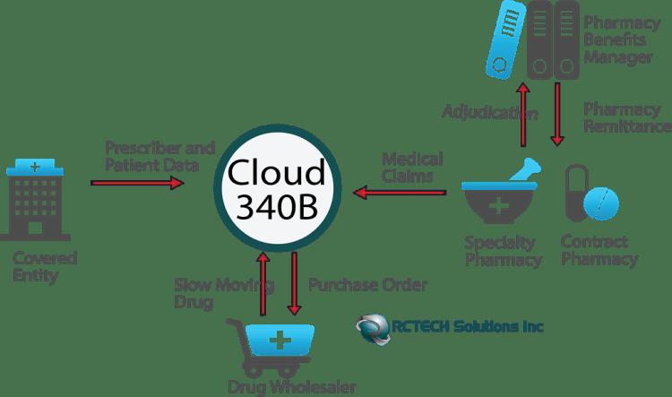Cloud340B_Business_Flow