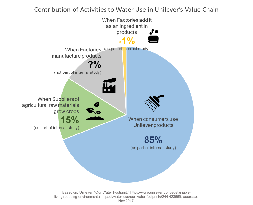 hight resolution of as of 2016 their water impact through consumer use has decreased by 7 since 2010 10 the launch of comfort one rinse laundry detergent in india in