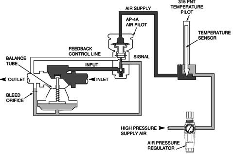 Pneumatic Positioner Schematic Diagram Actuator Schematic