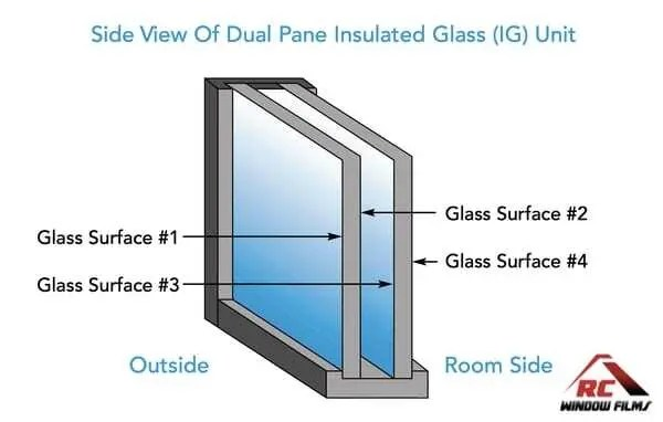 Dual Pane insulated glass unit surface count.