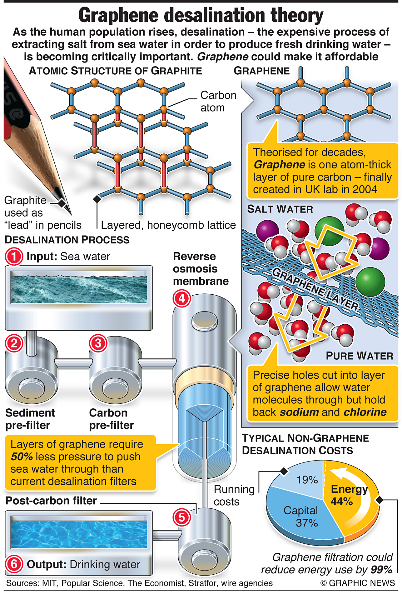 The Latest Research And Development Results Of Graphene