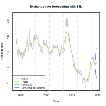 forecasting-STL2