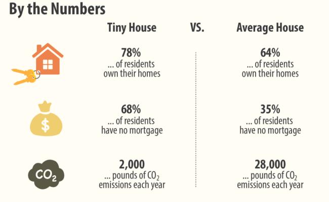 The Strange Allure Of Tiny Homes Explained Realtor