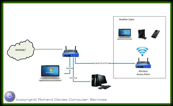 Wireless Home Network Diagram Featuring Ad Hoc Wifi Connections