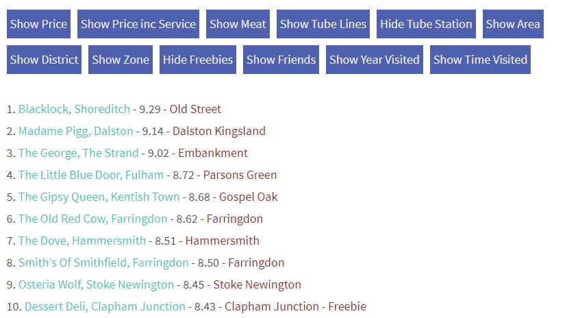"""League Table showing nearest tube station, to help find """"roasts near me""""."""