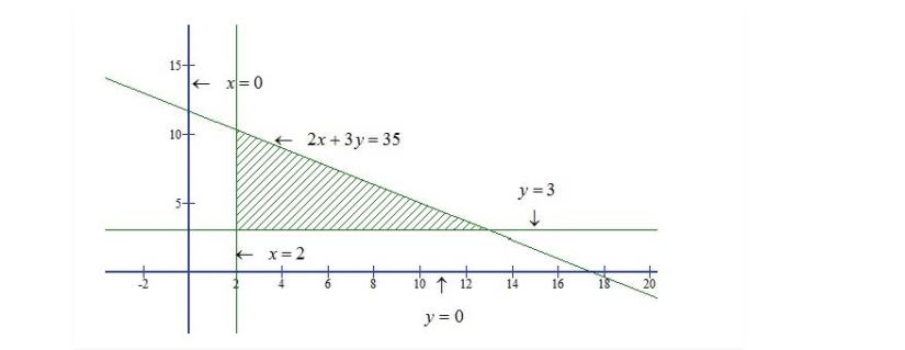 RD Sharma Class 11 Solutions Chapter 15 Linear Inequations