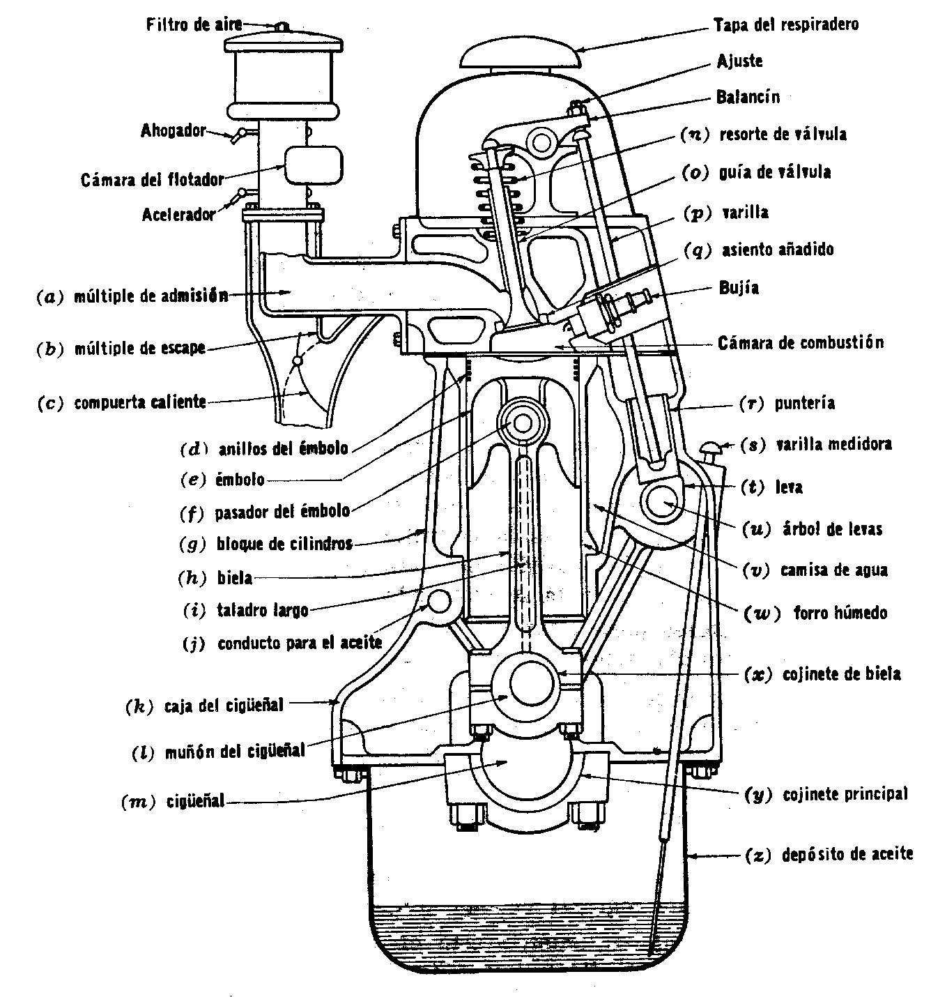 Historia Del Motor De Combustion Interna Pdf