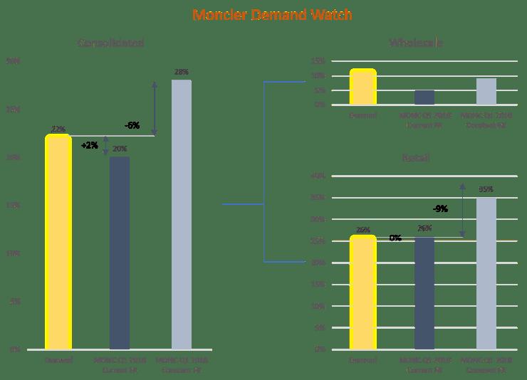 Moncler projected demand vs actual quarterly results (Q1 2018 vs Q1 2017)