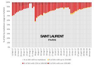 Saint Laurent markdown