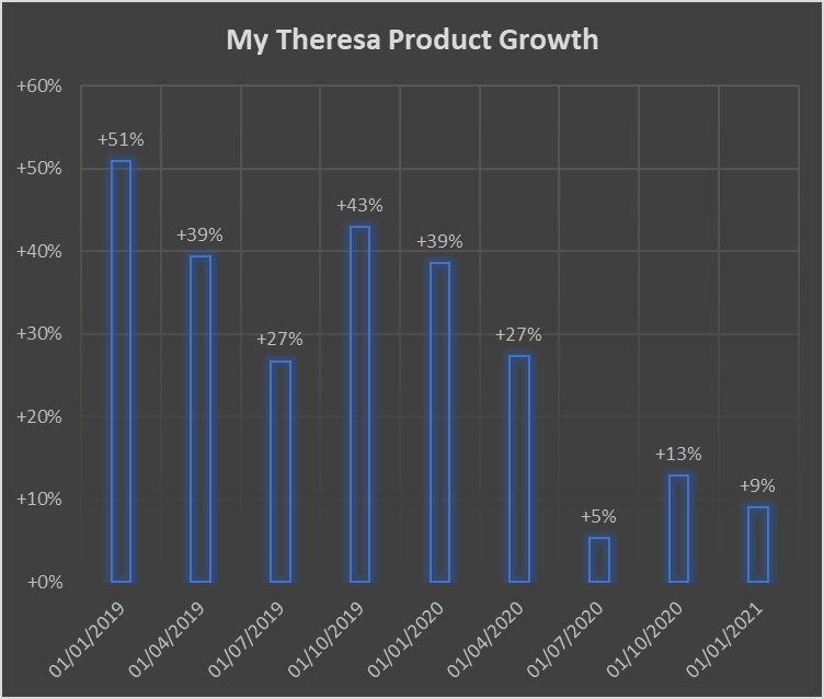 My Theresa is filing for IPO. here we analyze 9 quarters of growth