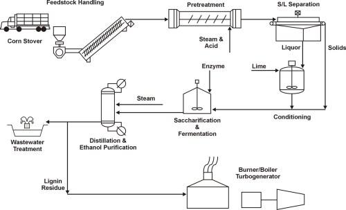small resolution of biofuel engine diagram wiring diagram biofuel engine diagram