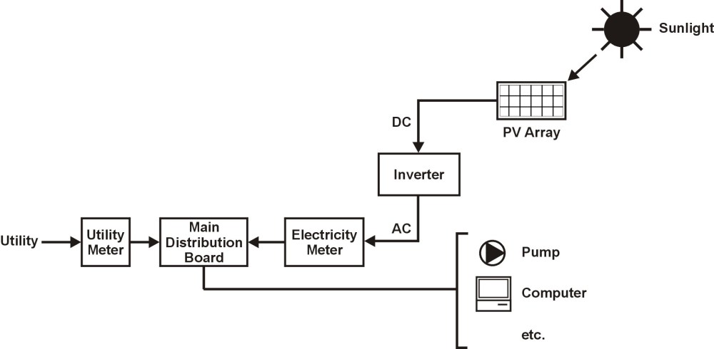 medium resolution of simple solar panel wiring diagram nice place to get