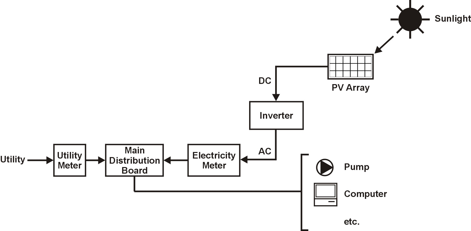 hight resolution of simple solar panel wiring diagram nice place to get