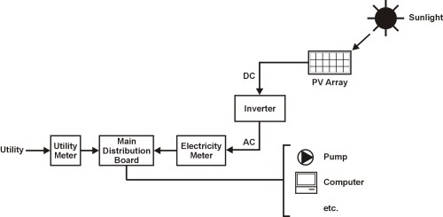 small resolution of simple solar panel wiring diagram nice place to get