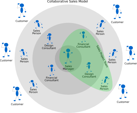 Collaborative Sales Model