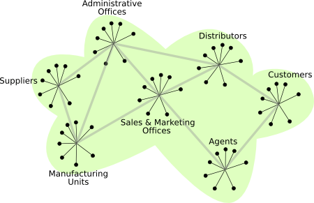 Network - Virtualizing the Enterprise