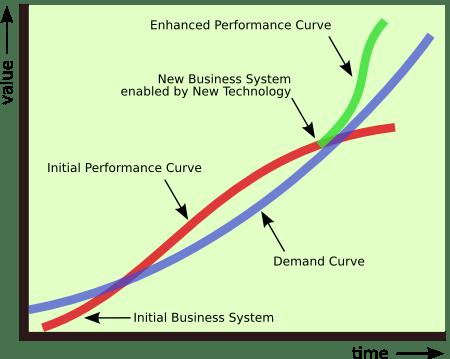 Business Performance of Evolving Enterprises
