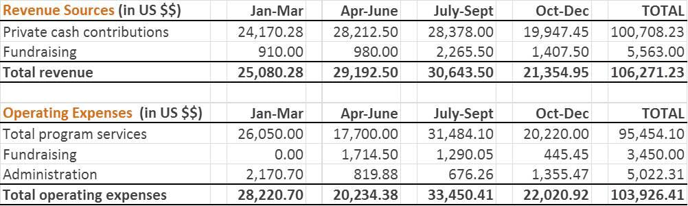 Financials 2016