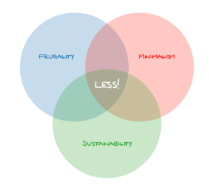 Venn diagram illustrating the intersections of frugality, sustainability and minimalism