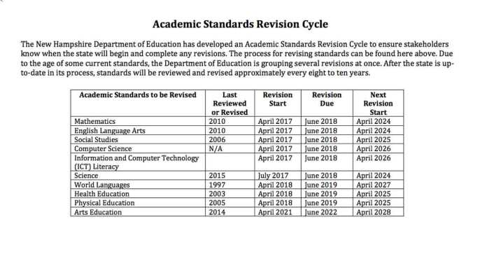 NHDOE timeline for reviewing standards