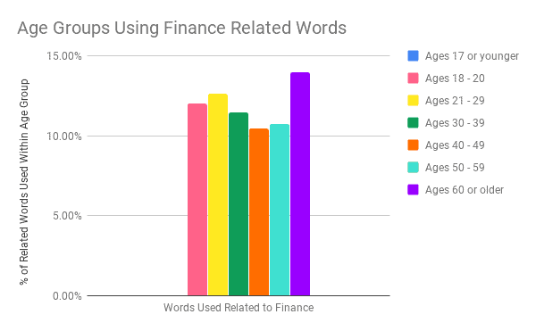 What is Success - Age Groups Using Finance Related Words