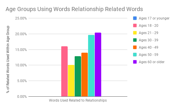 What is Success - Age Groups Using Words Relationship Related Words