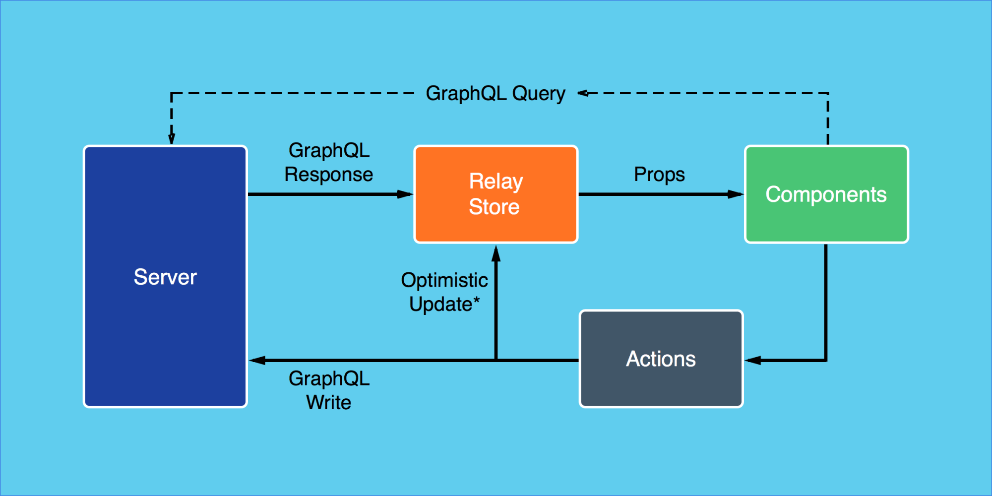 hight resolution of relay architecture