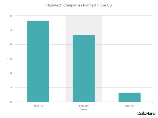 DataHero High-tech Companies Formed in the US