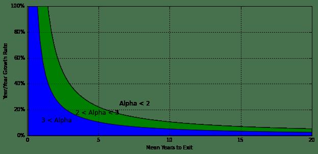 yr over yr growth v life to alpha